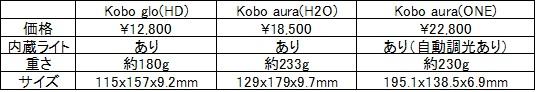 Kobo仕様